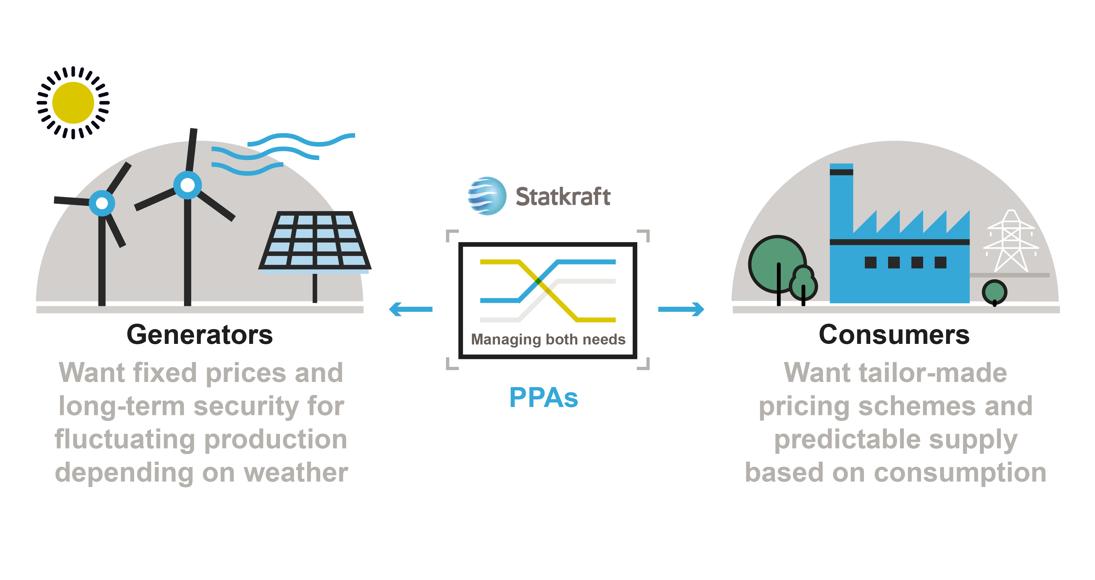 Info graphics about PPAs